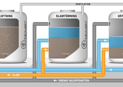 Bild SBR process beskuren
